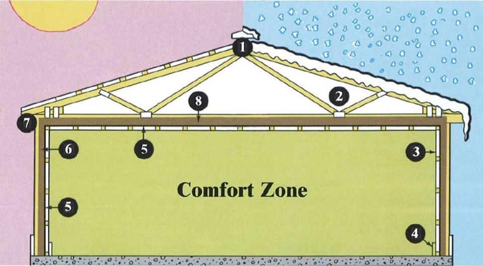 8 Benefits of an Energy Miser Insulation package