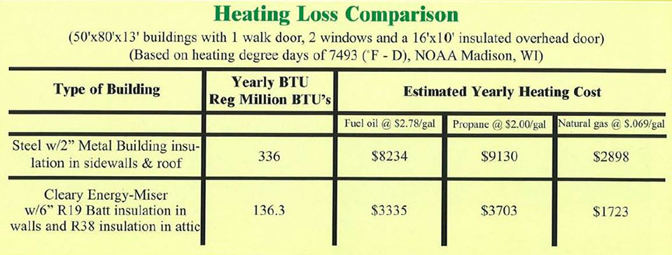 Energy Miser - Heating & Loss Comparison
