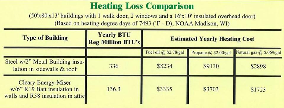 Energy Miser - Heating & Loss Comparison