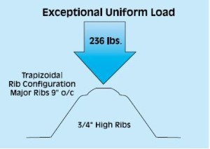UniformLoad